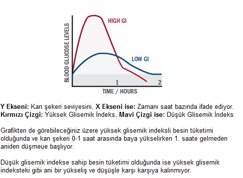 Glisemik Yükü ve Glisemik İndeksi Yüksek Gıdalar